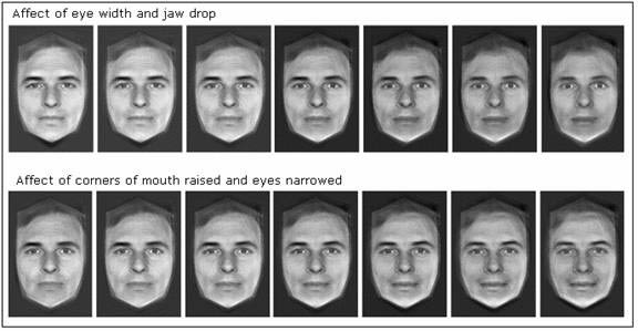 facial recognition psycology