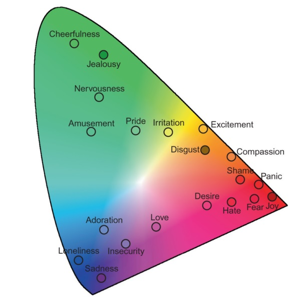 Color Feelings Chart.Buddhist Color Chart Colours ...
